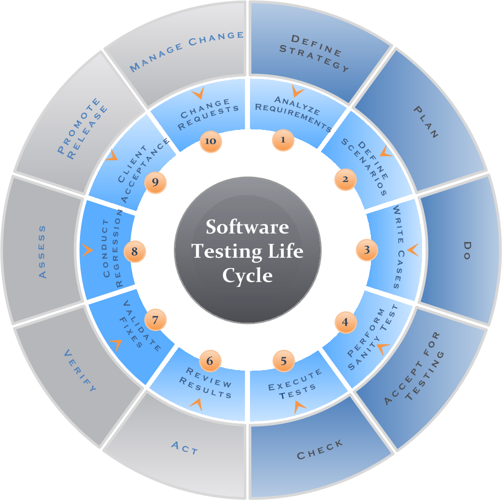 SoftwareQATest.com