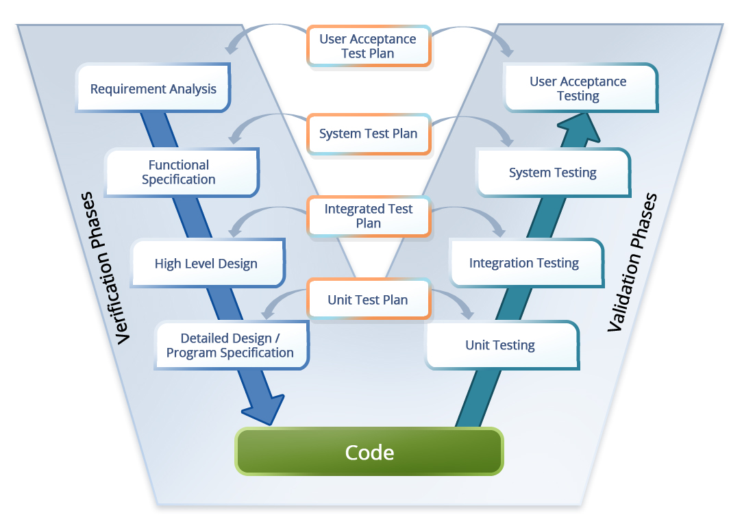 agile methodology paper Pmi-acp sample exam when you click the next button the quiz will begin do your best to answer each question correctly.
